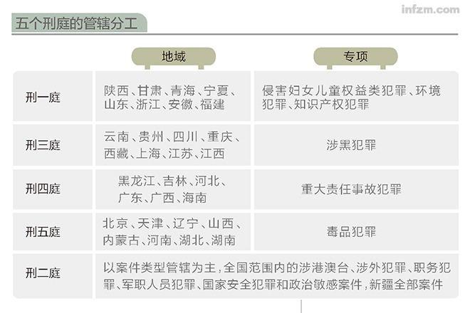 五个刑庭的管辖分工。 (曾子颖/图)