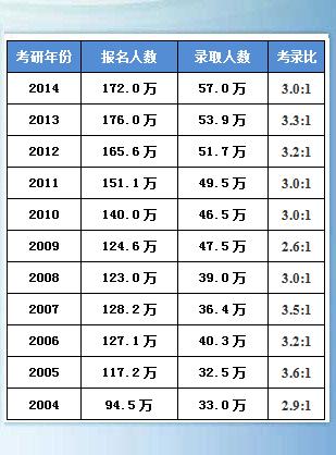 2015年考研,2015年考研人数,2013考研真题,2015年考研答案,2015年考研真题答案,2015年考研复试线,2015年考研分数线