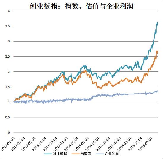 2013年以来,创业板指指数、估值与企业利润的涨幅