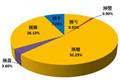 1706家公司发业绩预告