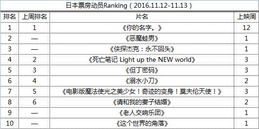 日本票房动员Ranking(2016.11.12-11.13)