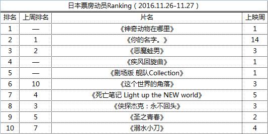 日本票房动员Ranking(2016.11.26-11.27)
