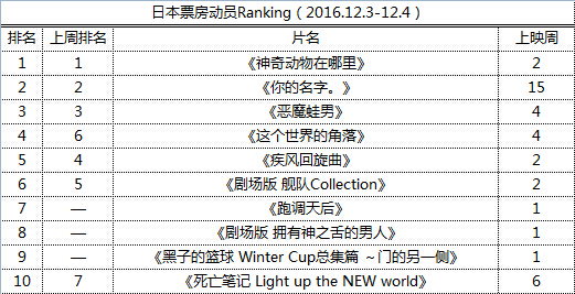 日本票房动员Ranking(2016.12.3-12.4)