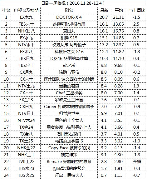 日剧一周收视(2016.11.28-12.4)