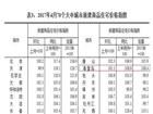 秦皇岛房价15连涨