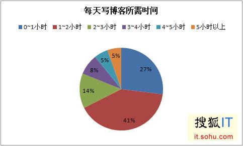 中国科技博客调查:写手月入1500 名博年入十万