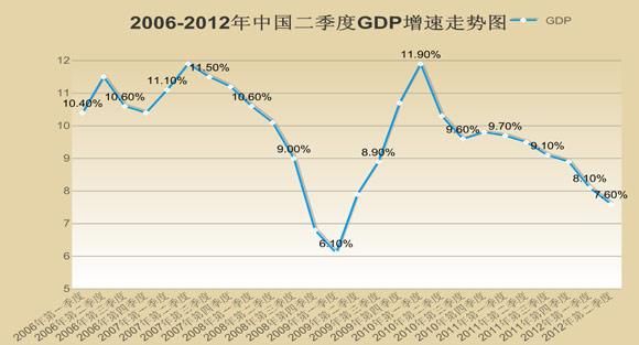 温州GDP的生产总值_三分钟新闻